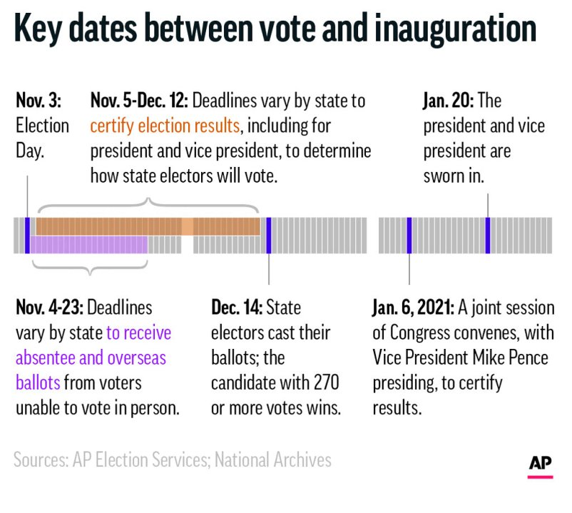 Key dates between Election Day and the presidential inauguration. (AP)